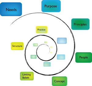 The visioning process based on Chaordic Stepping Stones from Art of Hosting